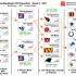 Minggu 6 Flowchart NFL – DraftKings DFS